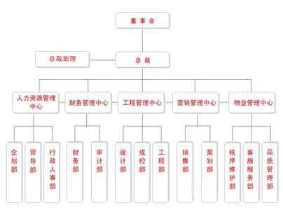 组织结构2.jpg